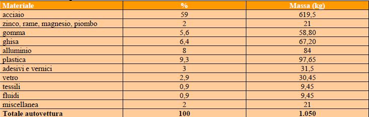 Composizione media di una autovettura