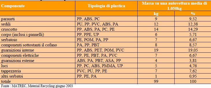 Componenti in plastica delle autovetture