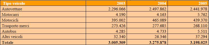Immatricolazioni veicoli In Italia 2003/2005