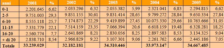 Vetustà dei veicoli circolanti In Italia 2001/2005