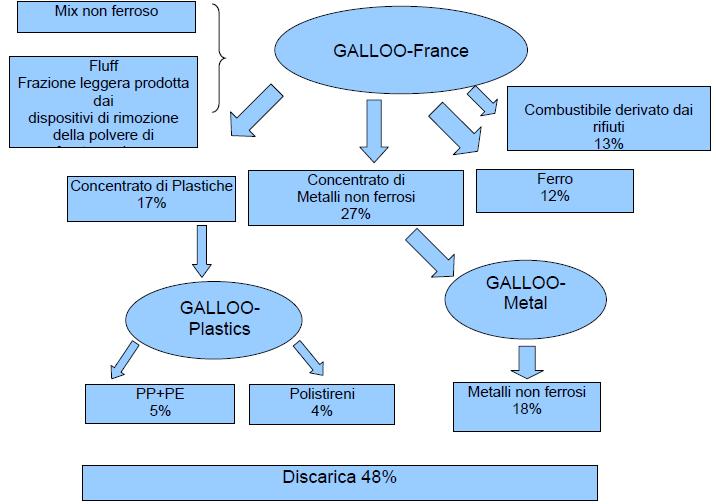 Percentuali di recupero nel processo Galloo