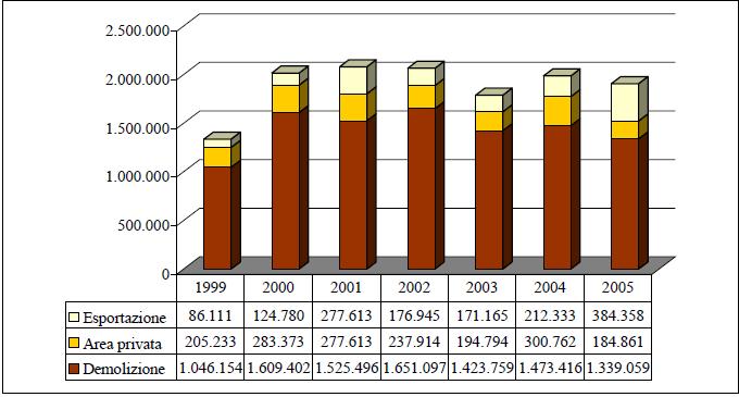 Cessazioni di circolazione distinte per causali, anni 1999- 2005