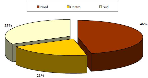 Cancellazioni per demolizione di veicoli per macro-area, anno 2005